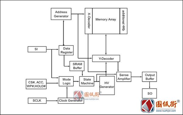 MX25L6405芯片数据手册