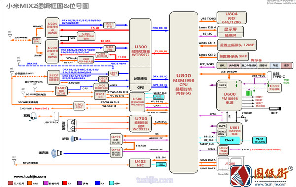 小米MIX2 逻辑框图