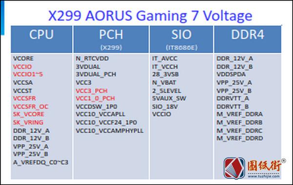 GIGABYTE X299 AORUS GAMING 7 REV. 1.0维修资料