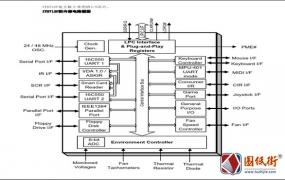 IT8712F主板IO芯片-电路框图 针脚封装 典型应用