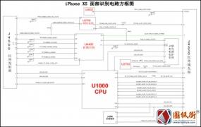 iPhone XS 面部识别电路方框图