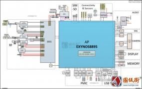 三星S8 plus(SM-G955F)主板位置图-逻辑框图-原厂资料